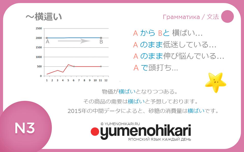 Японский язык Изучаем лексику графиков